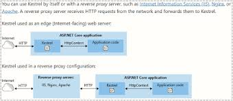 asp net core saturating 10gbe at 7