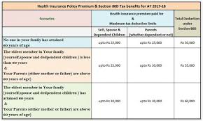 section 80d health insurance premium income tax deductions fy 2016 17 pic