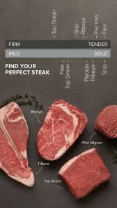 New Steak Doneness Meme Memes Cooking Memes Chart Memes