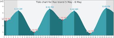 Boothbay Harbor Tide Chart Maine Harbors Tide Charts Disclosed Boothbay Harbor Tide Chart