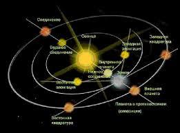 Сочинение Строение Солнечной системы Рефераты бесплатно для Вас Строение Солнечной системы