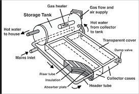 hot water service yourhome
