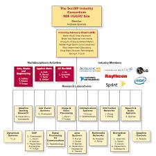 Mission And Organization Chart Sensor Signal