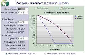 30 Year Mortgage Rates Chart Calculator Best Preposinqui Cf