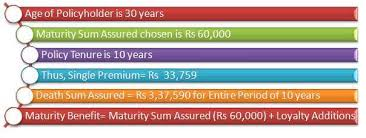 Lic Jeevan Sugam Plan Review Benefits Comparison