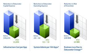 Tco Chart Network Cost Savings Adorian Technologies