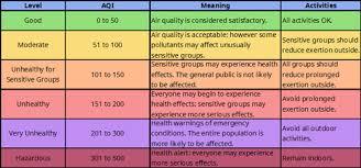 Kuala Lumpur Air Quality Index