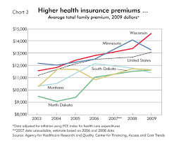 The State Of Health Insurance Federal Reserve Bank Of