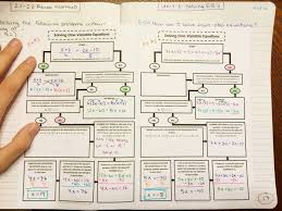 solving multi step equations graphic organizer for interactive notebooks inbs