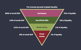 pyramid diagram inverted pyramid pyramid diagrams global liquidity inverted pyramid