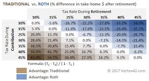 Traditional Versus Roth Ira Comparison Chart Traditional Vs Roth Ira Calculator