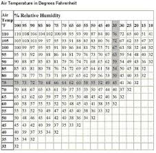 Relative Humidity Chart Fahrenheit Paul Lagrange Indoor Relative Humidity
