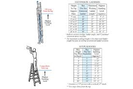 Step Ladder Size Chart How To Choose And Use The Right Ladder For For Safe Work