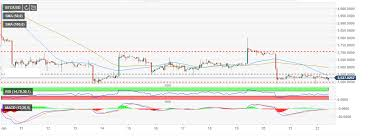 Bitcoin Price Chart Yahoo Bitcoin Price Immobile Yahoo Founder Jerry Yang Remains