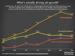 Mark Bennett Whats Actually Driving Local Jail Growth