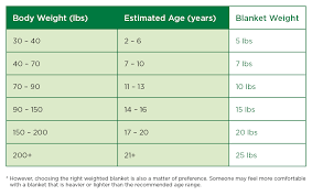 Weighted Blanket Chart Hot Product Review Weighted Blankets