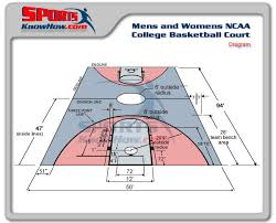 mens college ncaa basketball court
