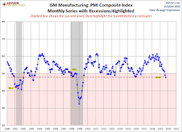 Ism Purchasing Managers Index Chart Ism Manufacturing Index Down In September Dshort