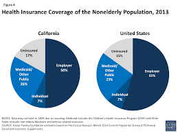figure 4 health insurance coverage of the nonelderly population 2016