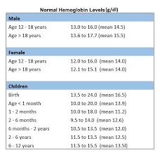 Normal Hemoglobin Levels Chart Hemoglobin Levels High Low And Normal Range The Complete