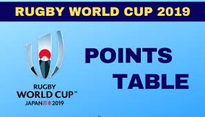 Rugby World Cup 2019 Points Table Rwc 2019 Bracket Team