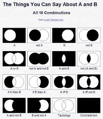 Venn Diagram In Logic Venn Diagrams And Finite Geometry