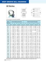 62 Series Deep Groove Ball Bearings Your Source For