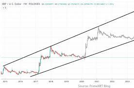 Xrp price prediction 2021, xrp price forecast. Xrp Price Prediction Daily Xrp News