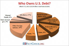 U S National Debt Chart Who Holds Our Debt The Largest