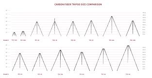 Tripod Guide