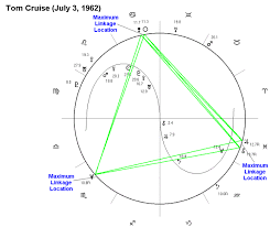The Astrology Of Tom Cruises Four Significant Love Affairs