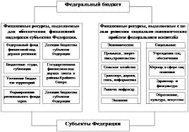 Реферат Государственный бюджет ru Таким образом получается что к расходам федерального бюджета на решение социально экономических задач федерального масштаба добавляются еще и расходы на