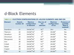 Transition Metals. d-Block Elements Between groups 2 and 3 in the ...