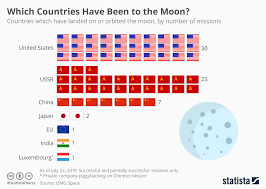 Which Countries Have Visited The Moon The Most World