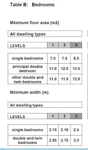 Average Double Bedroom Size Bedroom Size Average Double Bedroom Size Uk .