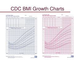 cdc bmi growth chart ppt weight for height powerpoint presentation free