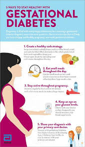 Blood Glucose Levels Pregnancy Chart Pin On Gestational Diabetes
