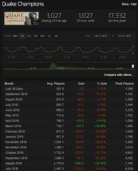 The Top 5 Reasons Quake Champions Player Base Keeps Declining