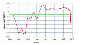 Курсовая работа Мировой финансовый кризис ru 17 февраля Минэкономразвития скорректировало прогноз на 2009 год до минус 2 2% ВВП минус 7 4% по промышленности и примерно минус 14% по инвестициям