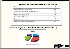 Диплом модернизация СТО Аояма Моторс Технико экономическое обоснование проекта