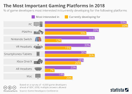 The Most Important Gaming Platforms In 2018 Games New
