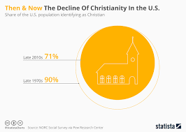 Chart Then Now The Decline Of Christianity In The U S