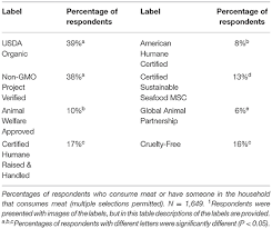 Frontiers Perceptions Of Animal Welfare With A Special