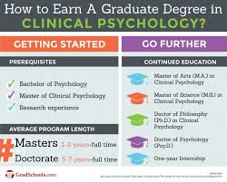 Top Clinical Psychology Graduate Programs And Degrees In Illinois