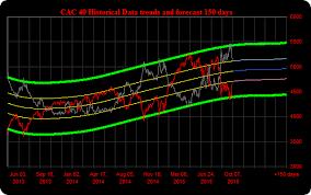 Stock Market Quotes Charts Financial Markets News