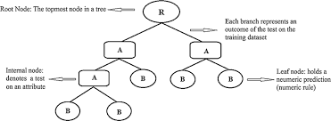 Tree Root Depth Chart Decision Trees A Simple Way To Visualize A Decision