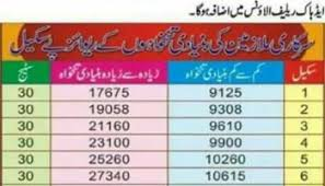 Revised Pay Scale 2017 18 Chart Revised Pay Scale 2017 For Govt Employees Of Pakistan