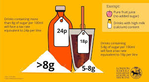 Sugar Content In Drinks Chart Uk The Uk Has Introduced A Sugar Tax But Will It Work Lshtm