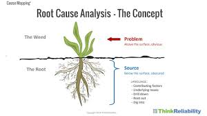 Events And Causal Factors Chart Template What Is Root Cause Analysis Root Cause Explained
