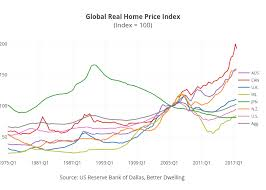 Canadian Real Estate Prices See Biggest Drop Worldwide